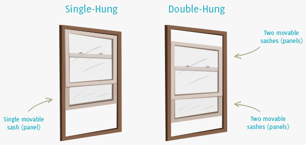 Difference in window types and sash types between single and double hung windows